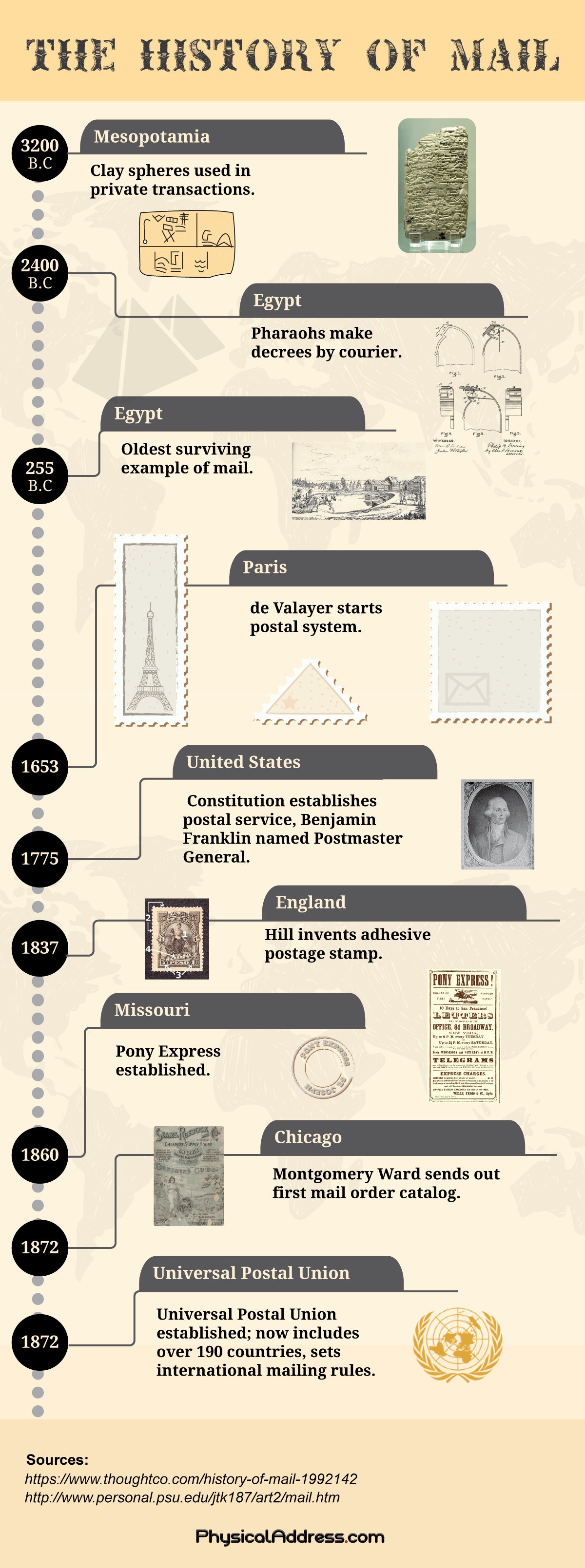 PhysicalAddress.com History of Postal Mail Infographic